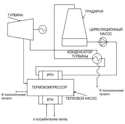 технологическую схему ТЭЦ.