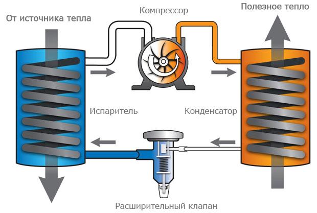 Принцип работы геотермального