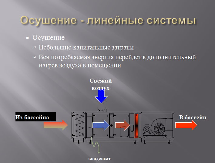 система микроклимата PoolClime-линейнаяи схема