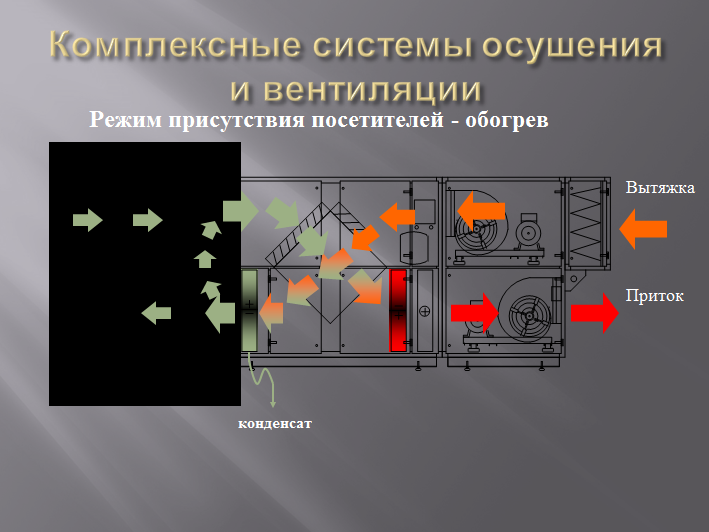 система микроклимата PoolClime-с посетителями