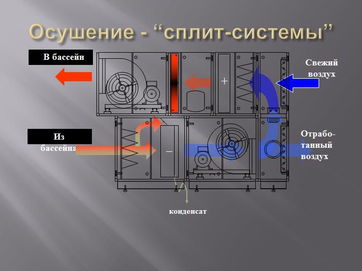 система микроклимата PoolClime-сплит