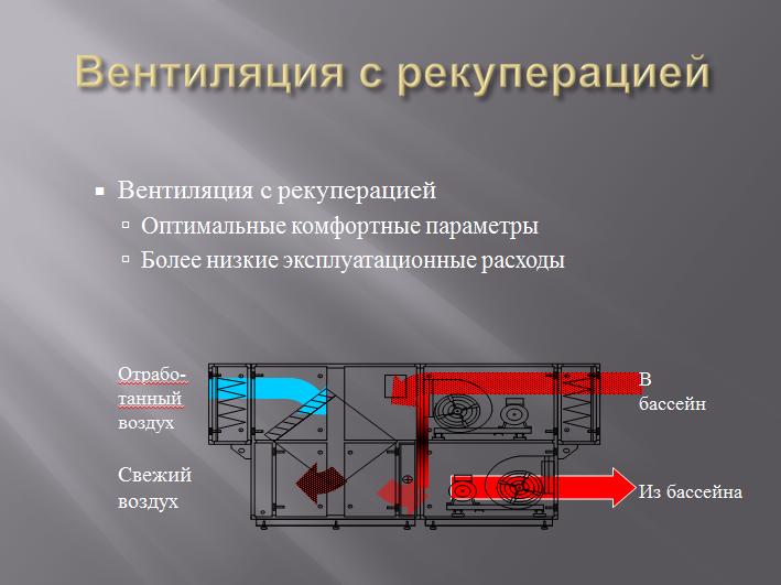 система микроклимата PoolClime-вентиляция с рекуперацией